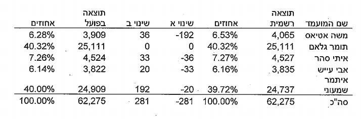תוצאות הבחירות לאחר תיקון קלפי 165