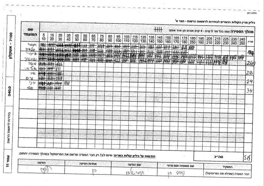 515 מצביעים: פרוטוקול הצבעה מזויף לכאורה. קלפי 40