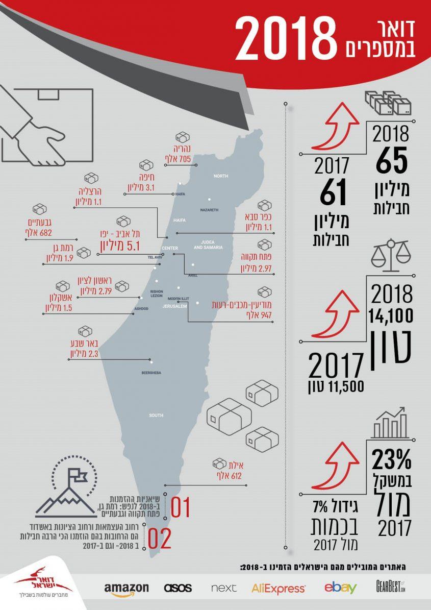 """נתוני חבילות מחו""""ל לשנת 2018 של דואר ישראל. צילום: דוברות הדואר"""