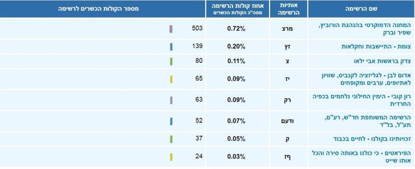 תוצאות הבחירות הסופיות באשקלון