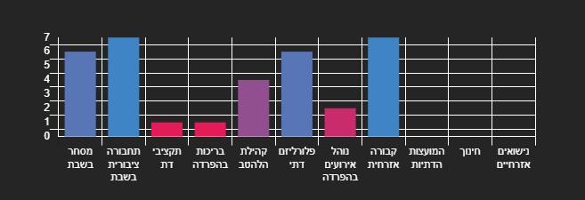 נתוני אשקלון לשנת 2020 על מדד החופש של ישראל החופשית