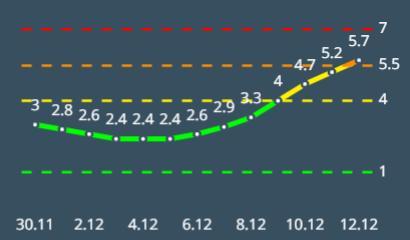 אשקלון כתומה על פי מודל הרמזור