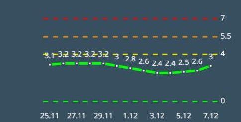 מדד הרמזור באשקלון