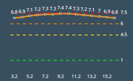 אשקלון בניקוד 6.8