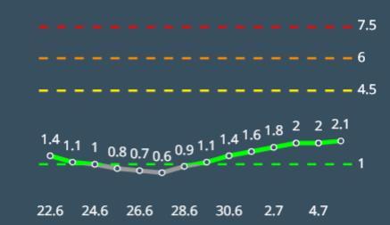 מדד הרמזור ממשיך לעלות באשקלון
