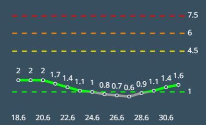 מדד הרמזור בעלייה