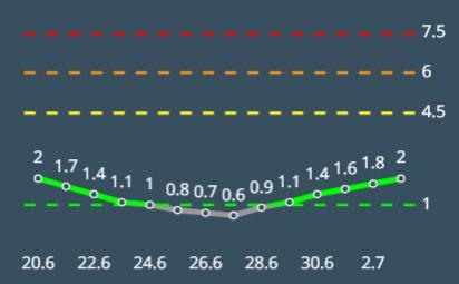 מדד הרמזור בעלייה באשקלון