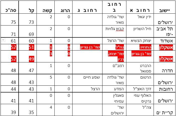 עשרת הצמתים הכי מסוכנים בישראל