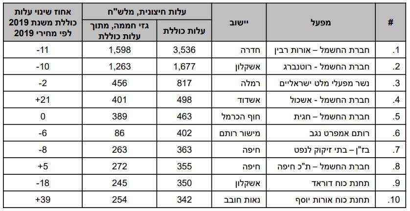 עשרת המזהמים הגדולים בישראל